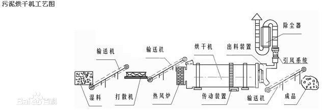 污泥烘干机组成部件