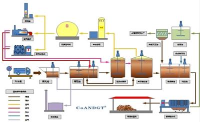 实现污泥等废物的综合处理并回收生物质能源